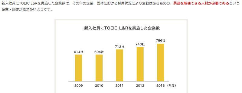 新入社員にTOEIC L&Rを実施した企業数
