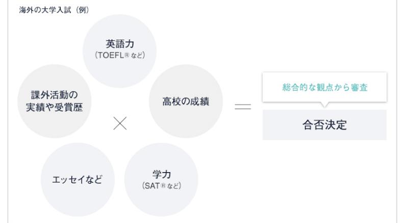 海外の大学入試(例)