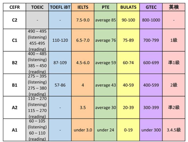 TOEICと英検換算表