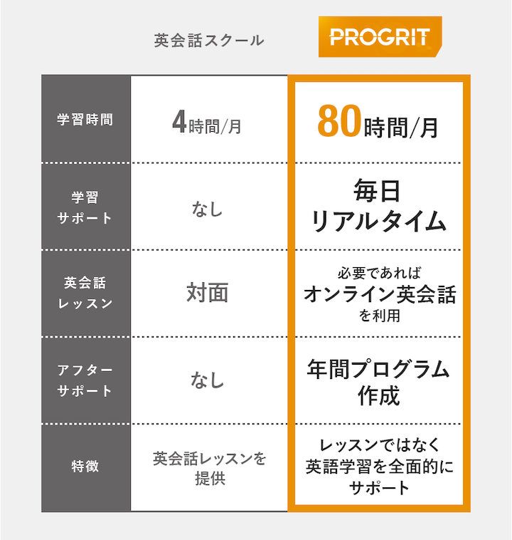 PROGRITの特徴